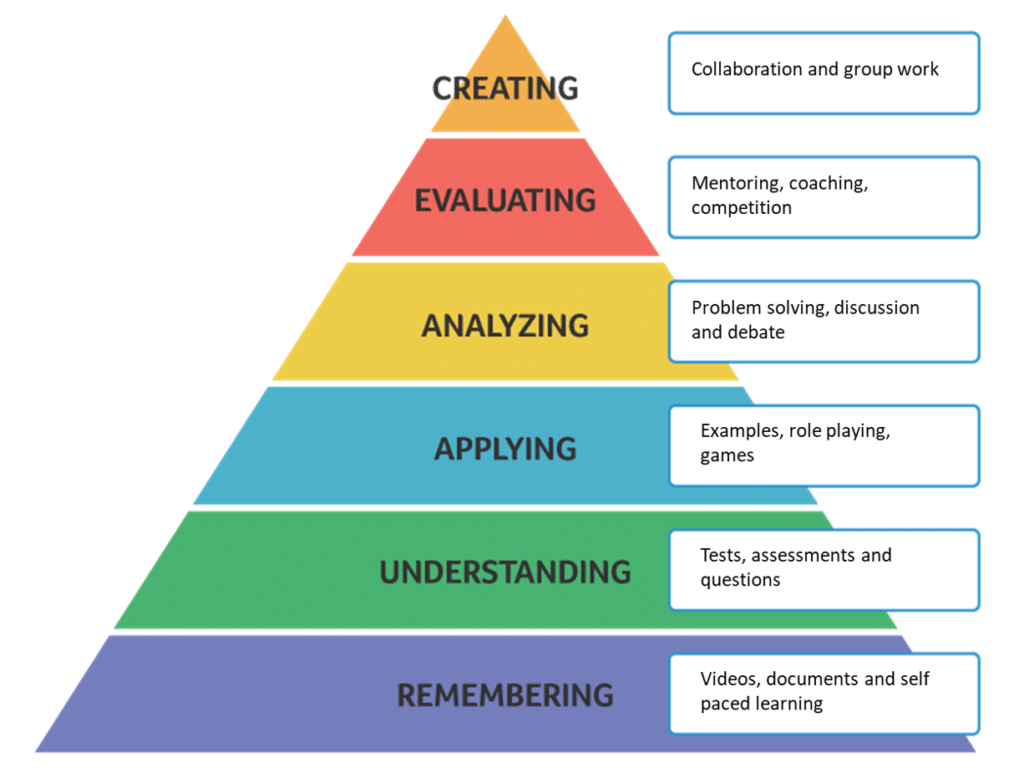 Blooms learning theory